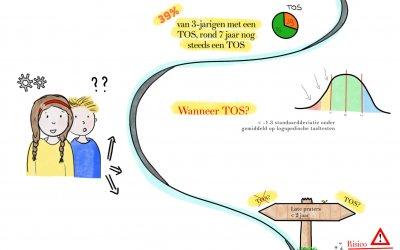 Prognose TOS?